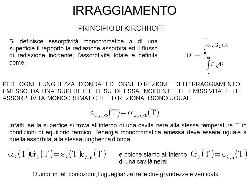IRRAGGIAMENTO PRINCIPIO DI KIRCHHOFF