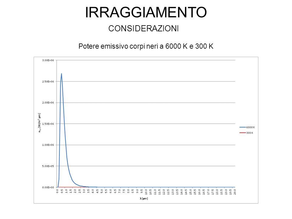 Potere emissivo corpi neri a 6000 K e 300 K