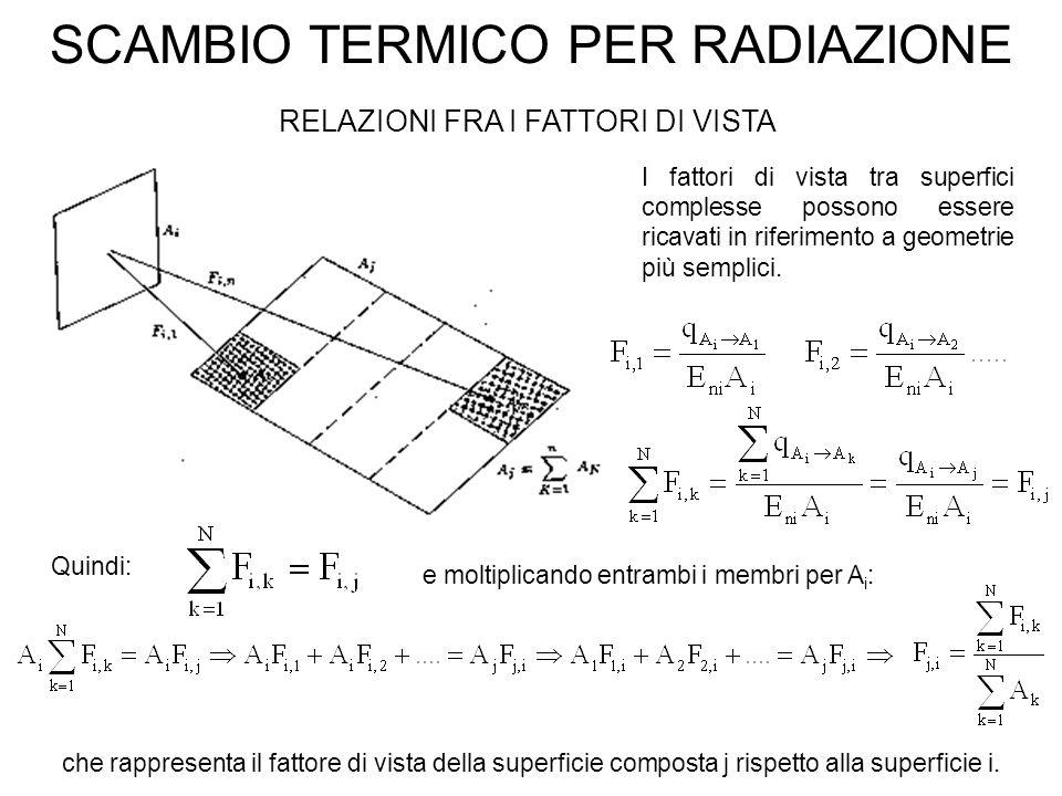 SCAMBIO TERMICO PER RADIAZIONE