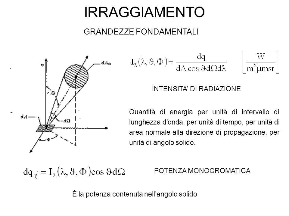 IRRAGGIAMENTO GRANDEZZE FONDAMENTALI INTENSITA' DI RADIAZIONE