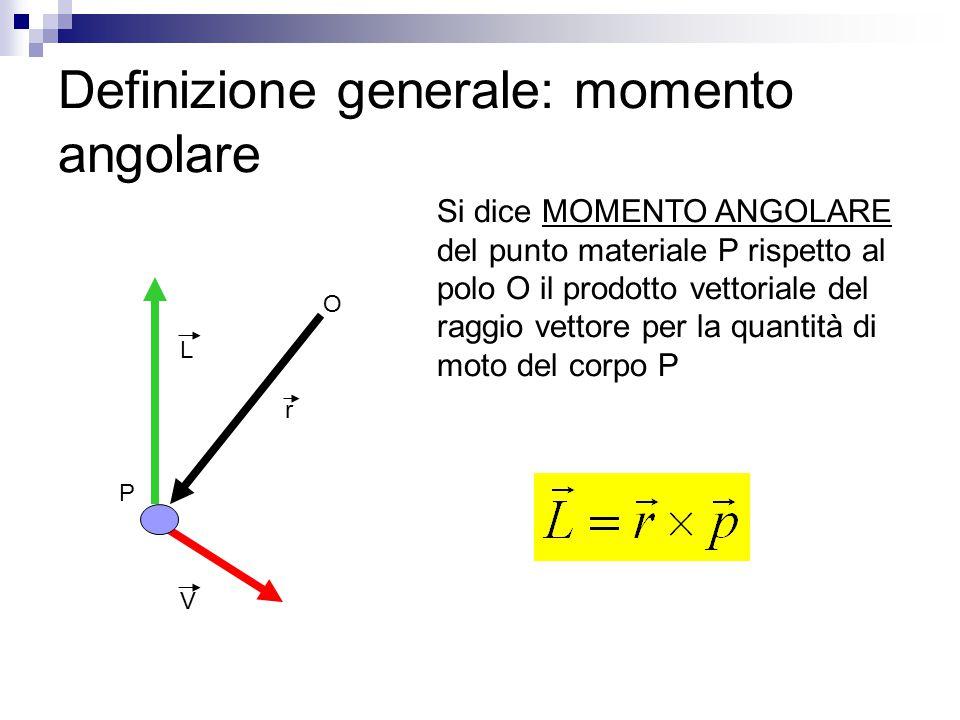 Definizione generale: momento angolare