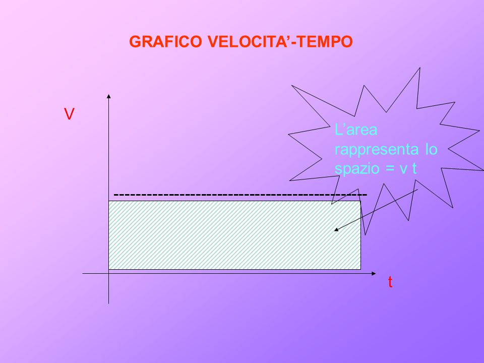 GRAFICO VELOCITA'-TEMPO