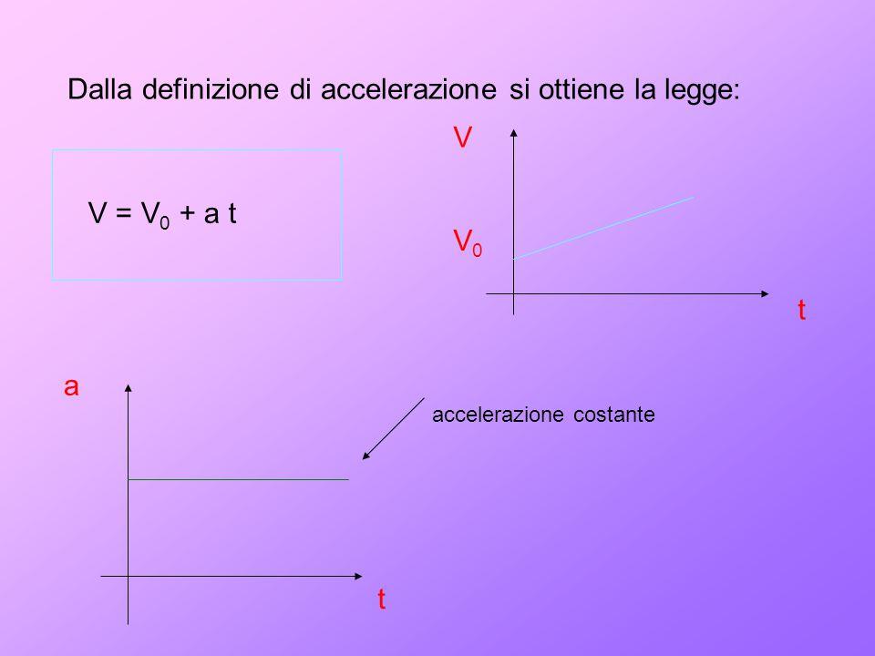 Dalla definizione di accelerazione si ottiene la legge: