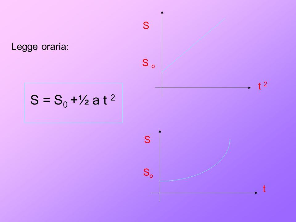 S Legge oraria: S o t 2 S = S0 +½ a t 2 S So t