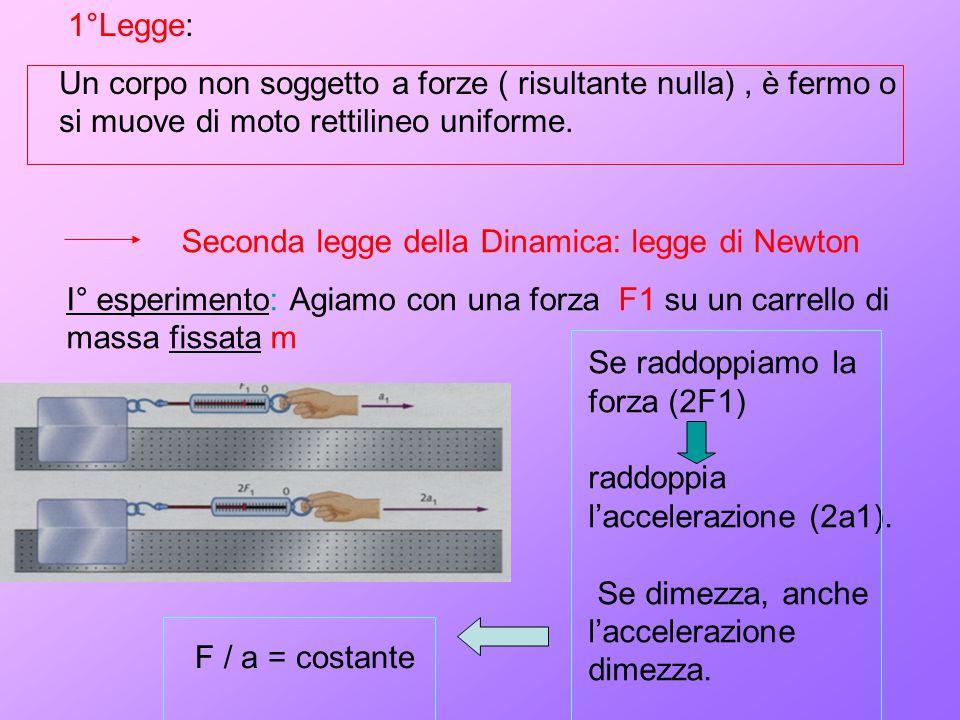 1°Legge: Un corpo non soggetto a forze ( risultante nulla) , è fermo o si muove di moto rettilineo uniforme.