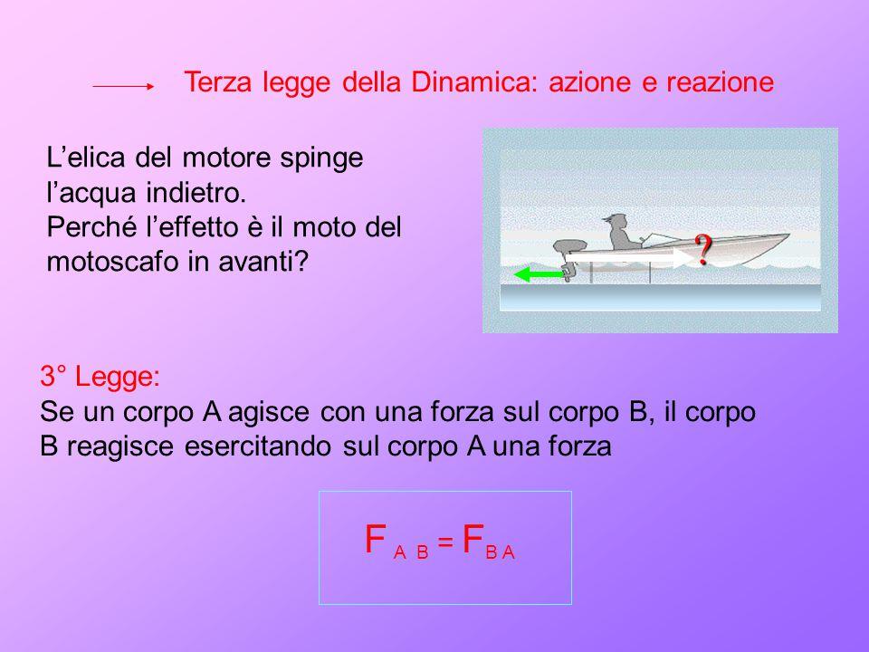 F A B = FB A Terza legge della Dinamica: azione e reazione