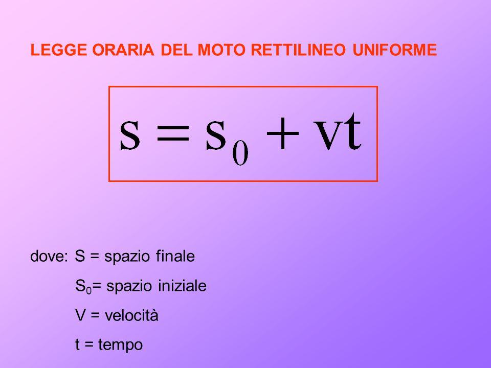 LEGGE ORARIA DEL MOTO RETTILINEO UNIFORME
