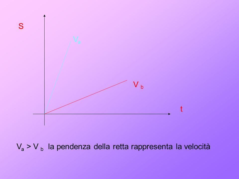 S Va V b t Va > V b la pendenza della retta rappresenta la velocità