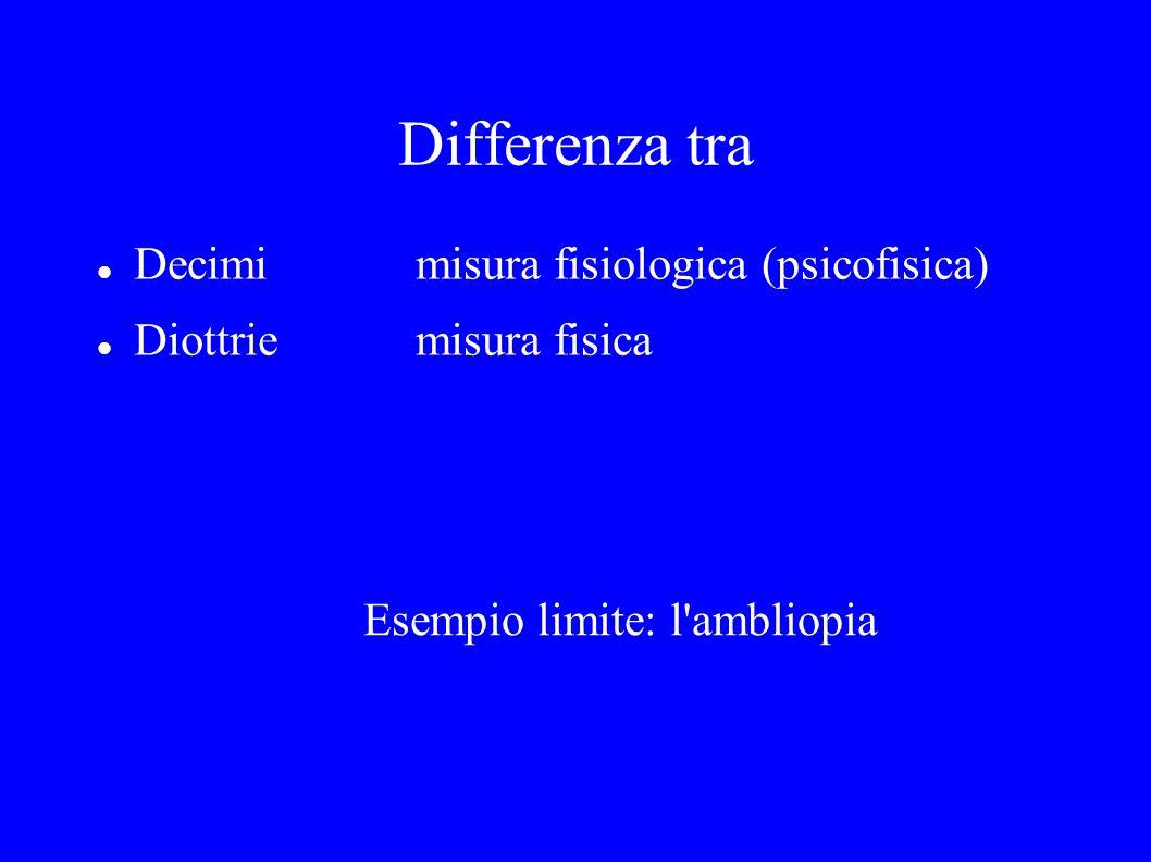 Differenza tra Decimi misura fisiologica (psicofisica)