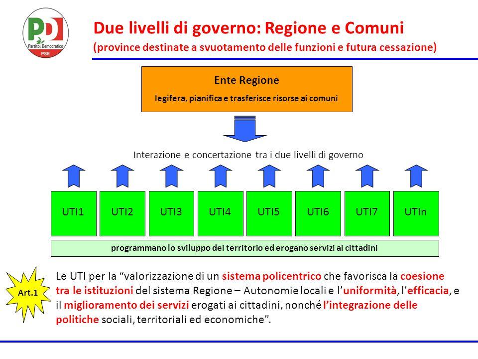 Due livelli di governo: Regione e Comuni