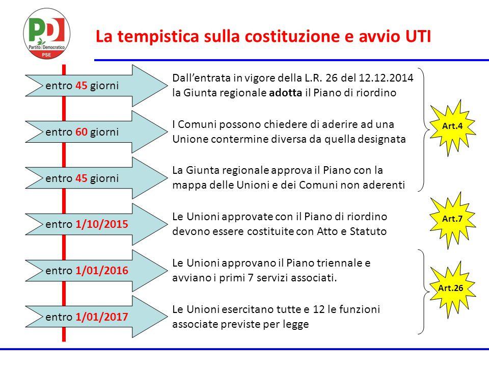 La tempistica sulla costituzione e avvio UTI