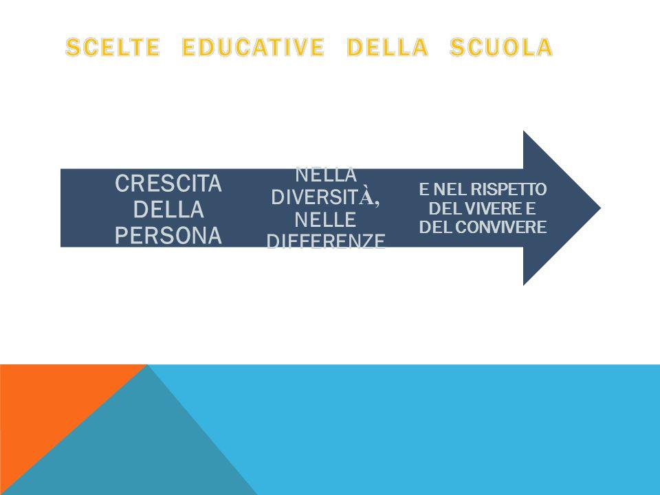 SCELTE EDUCATIVE DELLA SCUOLA
