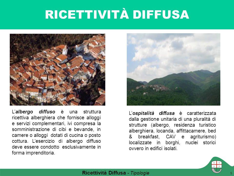 Ricettività Diffusa - Tipologie