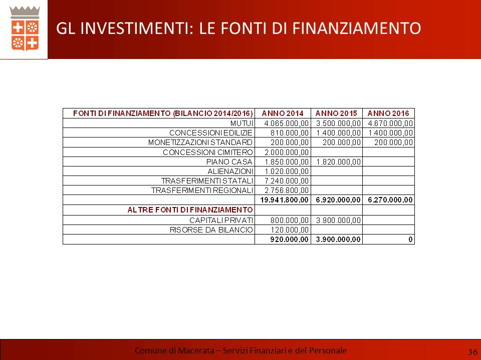 GL INVESTIMENTI: LE FONTI DI FINANZIAMENTO