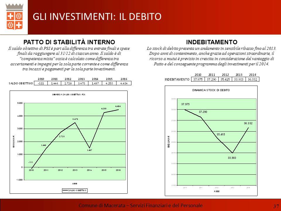 GLI INVESTIMENTI: IL DEBITO