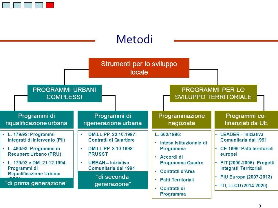 Metodi Strumenti per lo sviluppo locale PROGRAMMI URBANI COMPLESSI