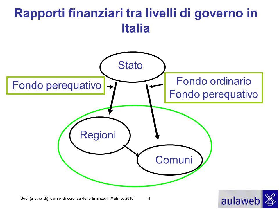 Rapporti finanziari tra livelli di governo in Italia