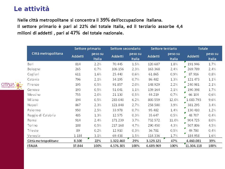 Le attività Nelle città metropolitane si concentra il 39% dell'occupazione italiana.