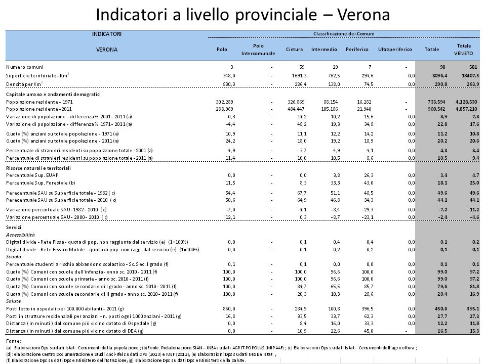 Indicatori a livello provinciale – Verona