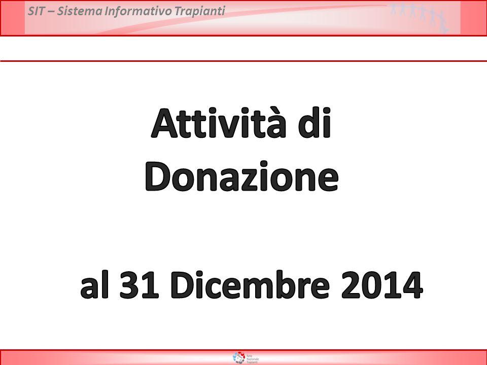 Attività di Donazione al 31 Dicembre 2014