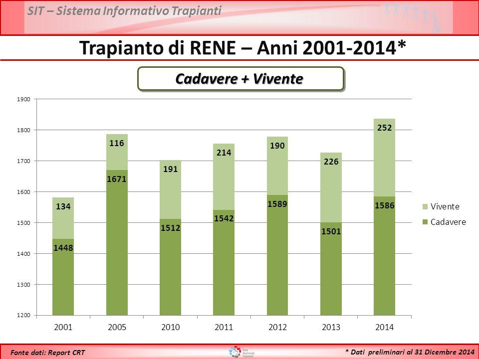 Trapianto di RENE – Anni 2001-2014*