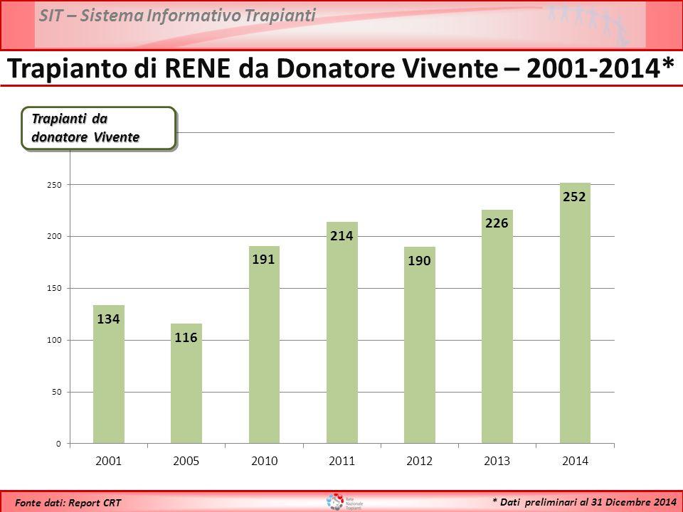 Trapianto di RENE da Donatore Vivente – 2001-2014*