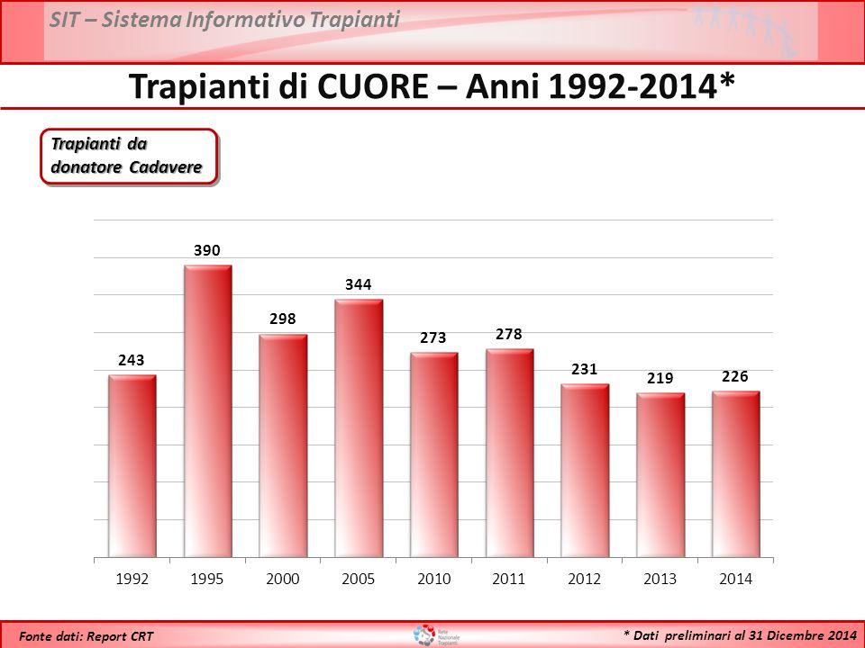 Trapianti di CUORE – Anni 1992-2014*