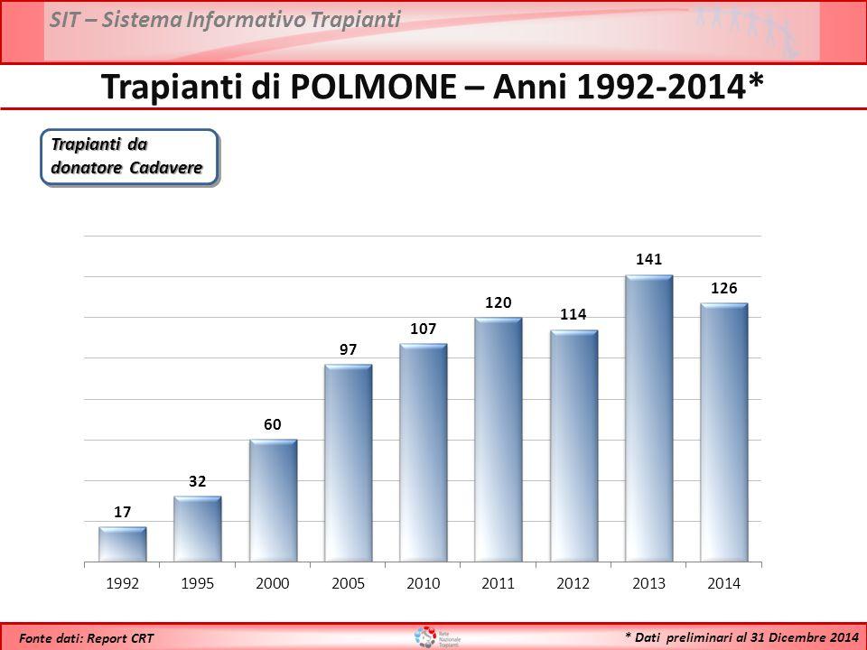Trapianti di POLMONE – Anni 1992-2014*