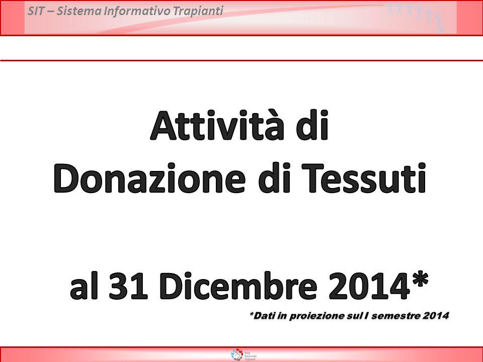 Attività di Donazione di Tessuti al 31 Dicembre 2014*