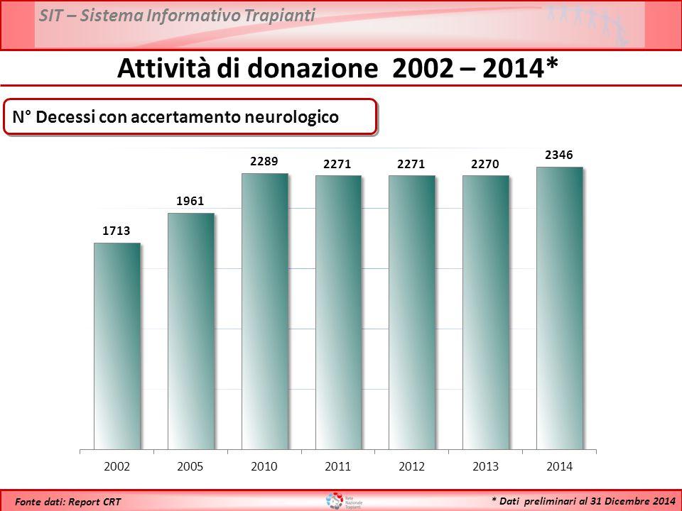 Attività di donazione 2002 – 2014*