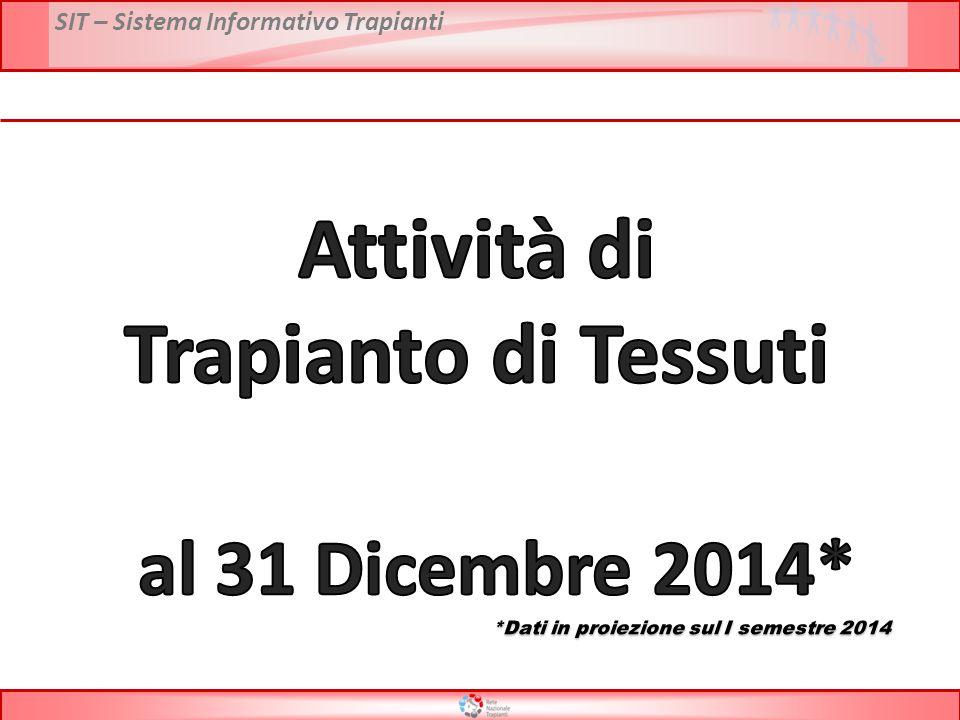 Attività di Trapianto di Tessuti al 31 Dicembre 2014*