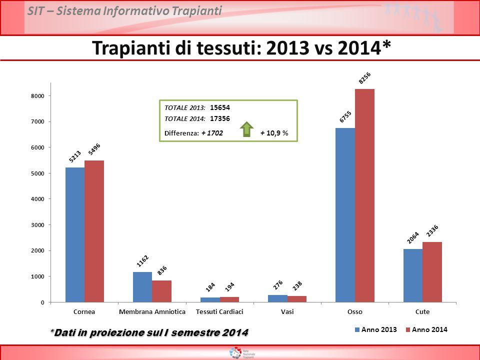 Trapianti di tessuti: 2013 vs 2014*