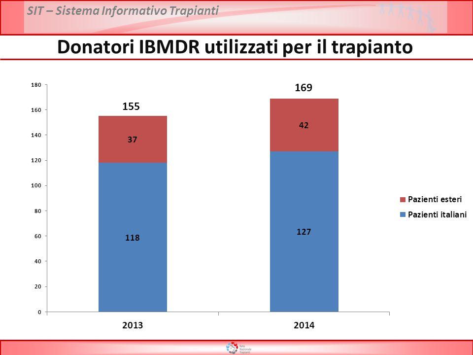 Donatori IBMDR utilizzati per il trapianto