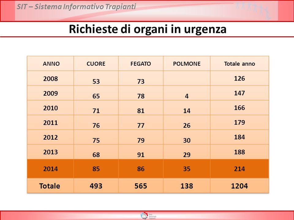 Richieste di organi in urgenza