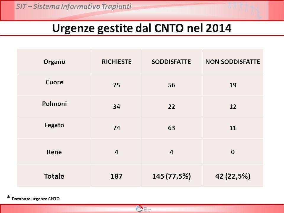 Urgenze gestite dal CNTO nel 2014