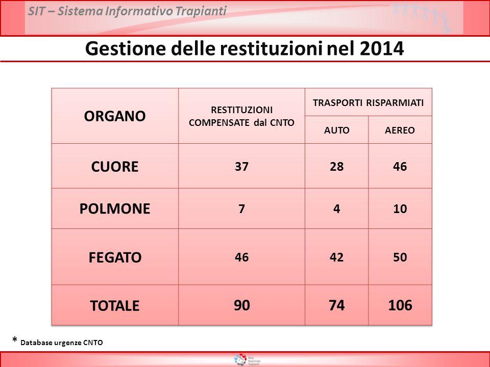 Gestione delle restituzioni nel 2014