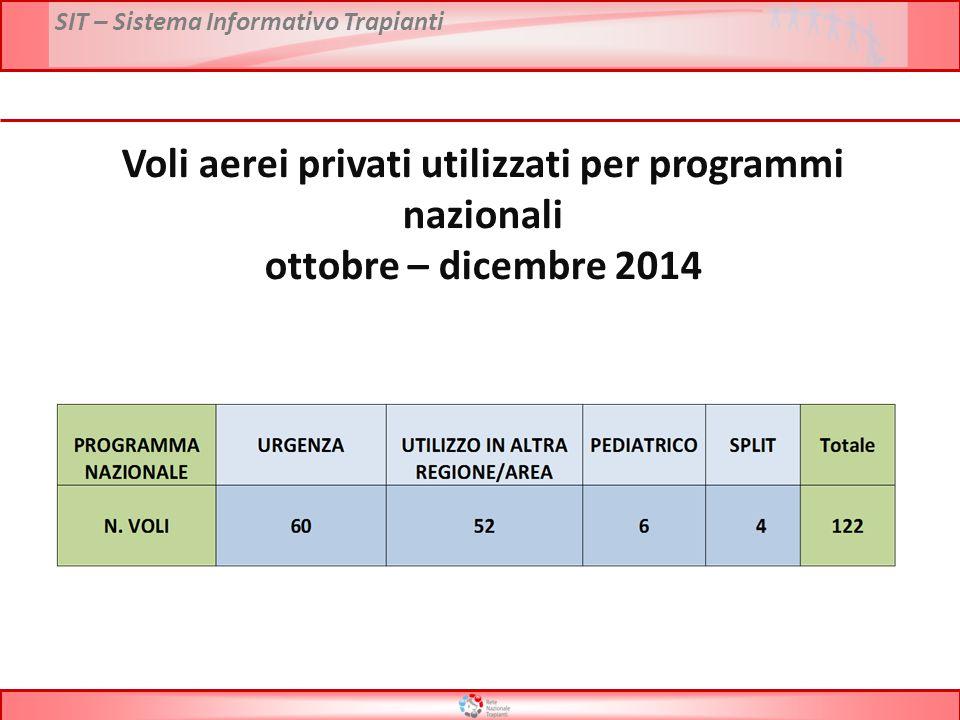 Voli aerei privati utilizzati per programmi nazionali ottobre – dicembre 2014