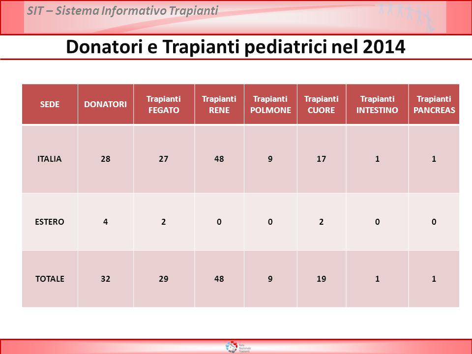 Donatori e Trapianti pediatrici nel 2014
