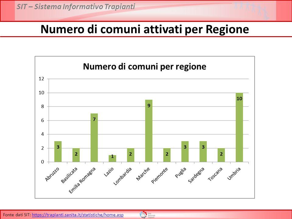 Numero di comuni attivati per Regione