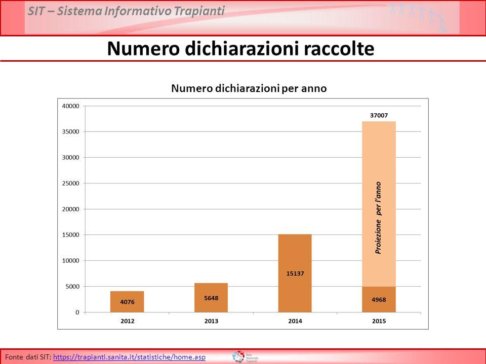 Numero dichiarazioni raccolte Numero dichiarazioni per anno
