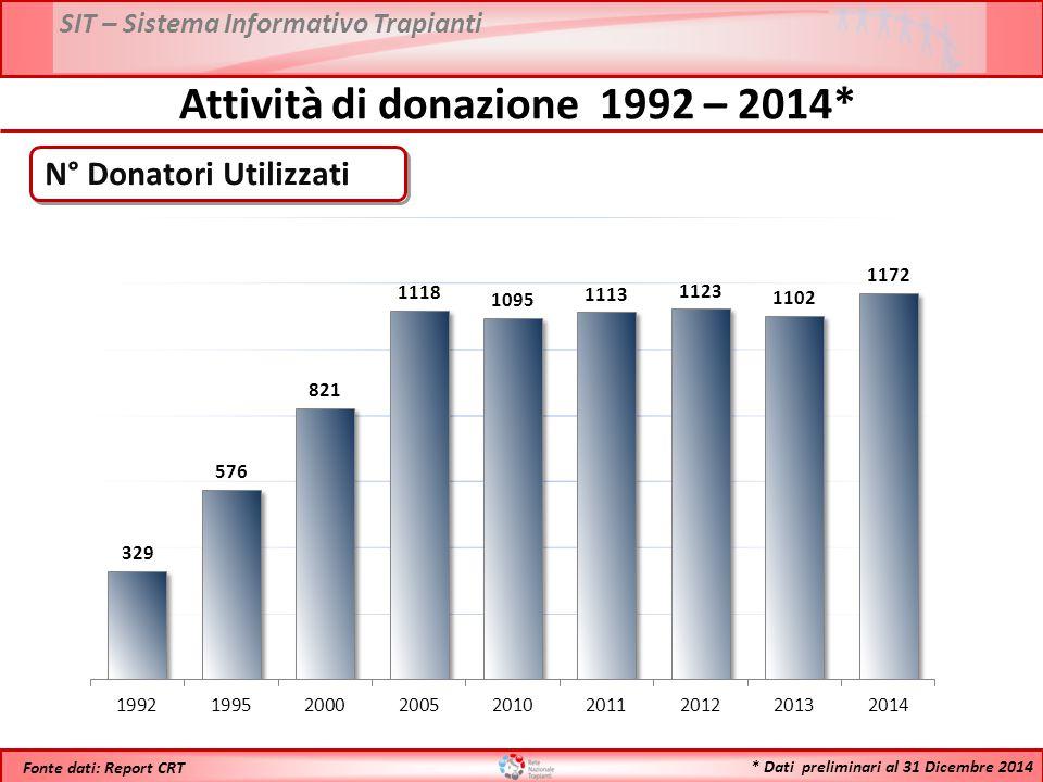 Attività di donazione 1992 – 2014*