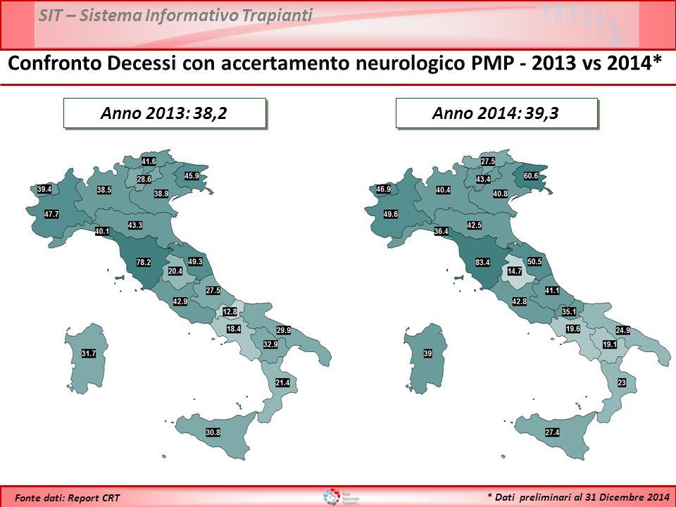 Confronto Decessi con accertamento neurologico PMP - 2013 vs 2014*
