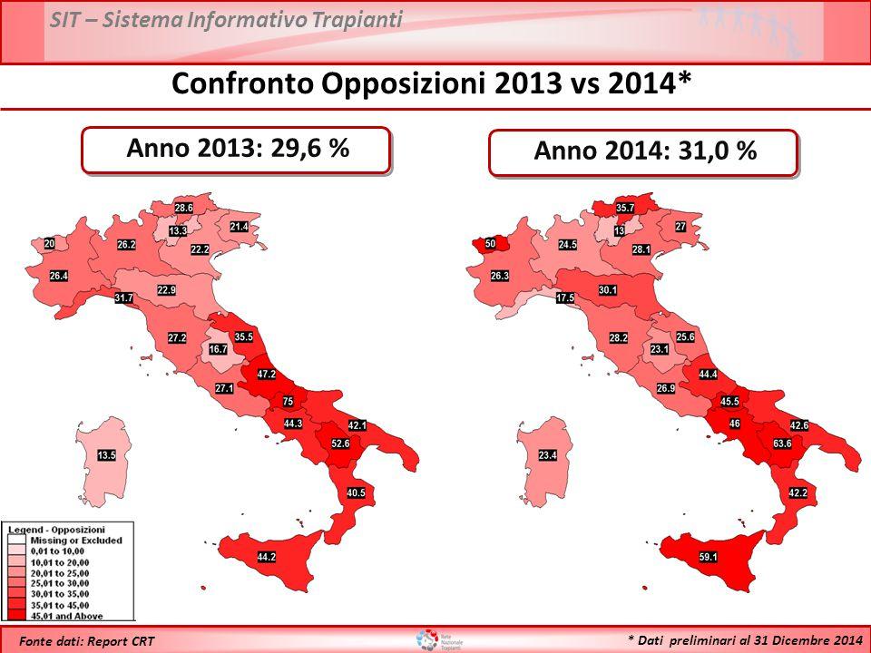 Confronto Opposizioni 2013 vs 2014*