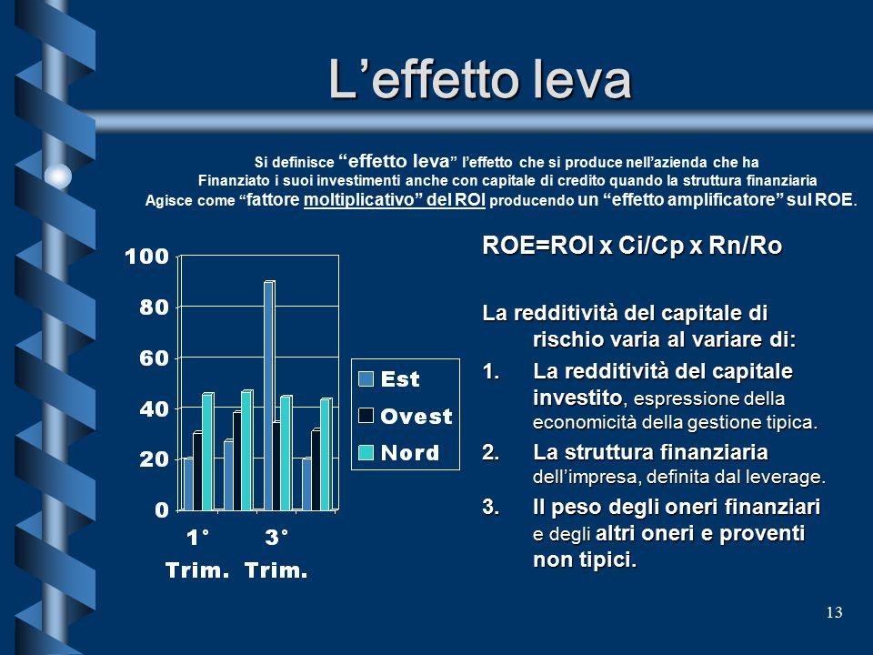 L'effetto leva ROE=ROI x Ci/Cp x Rn/Ro