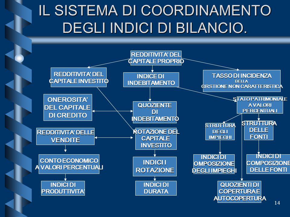 IL SISTEMA DI COORDINAMENTO DEGLI INDICI DI BILANCIO.