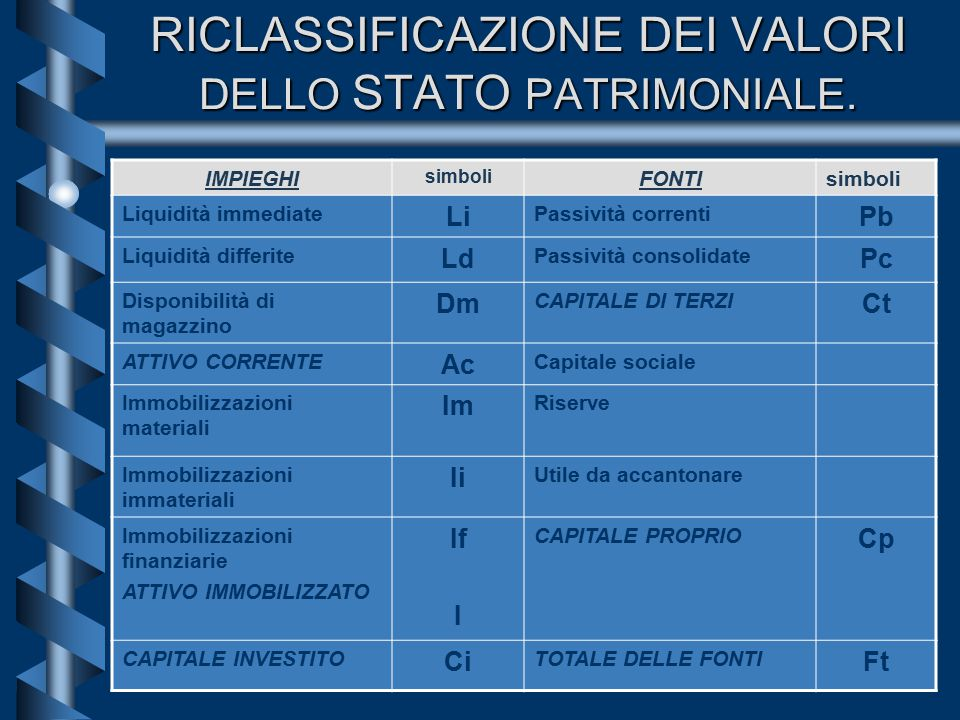 RICLASSIFICAZIONE DEI VALORI DELLO STATO PATRIMONIALE.
