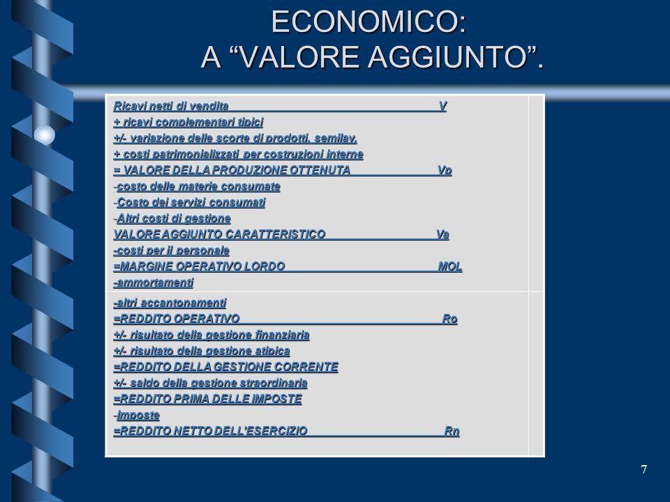 RIELABORAZIONE DEL CONTO ECONOMICO: A VALORE AGGIUNTO .