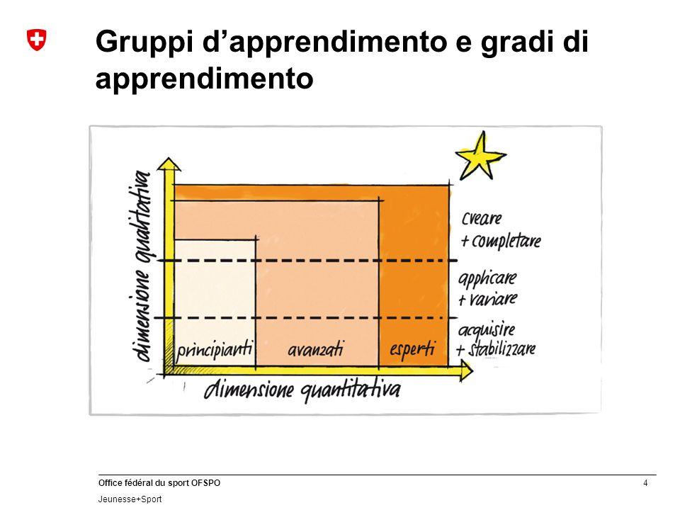 Gruppi d'apprendimento e gradi di apprendimento