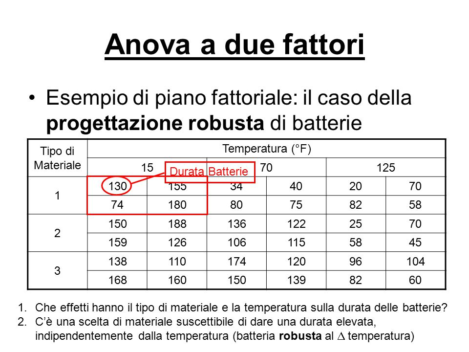 Anova a due fattori Esempio di piano fattoriale: il caso della progettazione robusta di batterie. Tipo di Materiale.