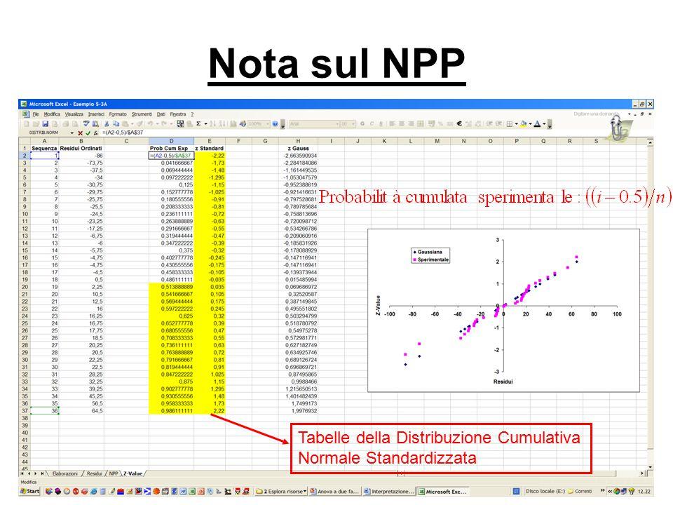 Nota sul NPP Tabelle della Distribuzione Cumulativa Normale Standardizzata